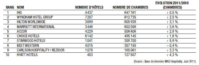 Les dix premiers groupes hôteliers du monde, en 2011.