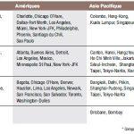 Les grands Hubs classés par Alliance