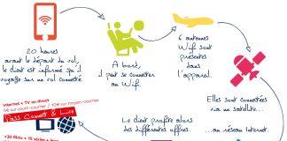 La connectivité en vol mise en image par Air France