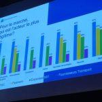 La TMC conserve un rôle pivot sur le marché du business travel selon le baromètre EVP