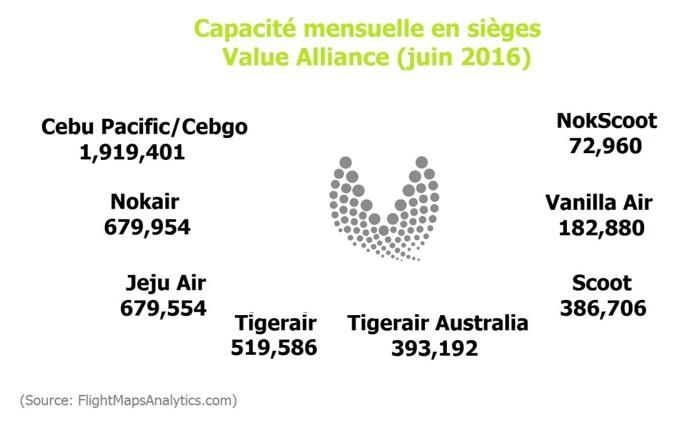Value Alliance capacites en sieges par compagnie aerienne juin 2016