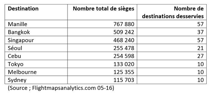 Value Alliance presence en nombre de sieges-par destination juin 2016