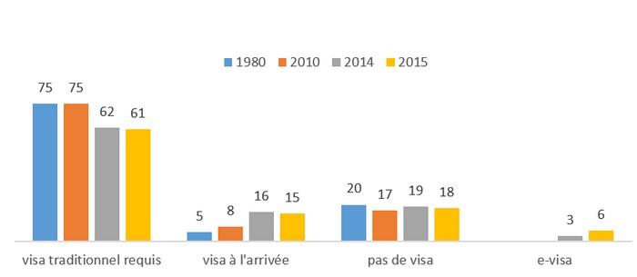 Le e-visa monte progressivement en puissance