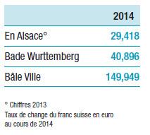 PIB annuel par habitant à Bâle et sa région