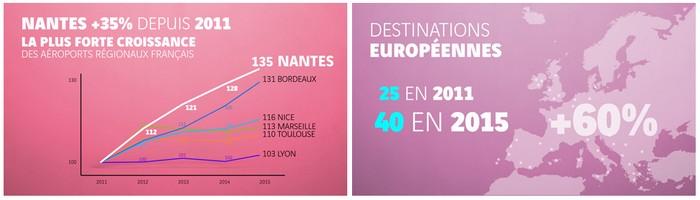 Connectivité et trafic en hausse pour l'aéroport Nantes Atlantique