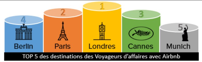 Londres devance Paris et Cannes sur le podium business d'Airbnb