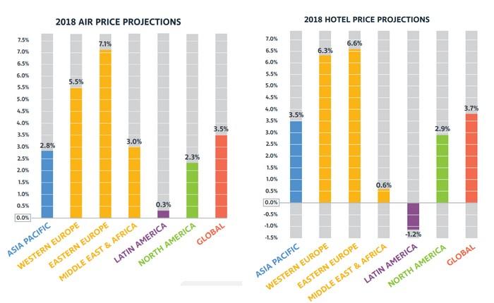 GBTA prévisions 2018