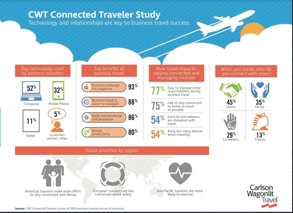 CWT Connected Traveler