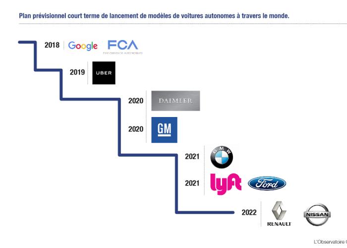 Les véhicules autonomes seront déployés par différentes entreprises dans les dix années à venir