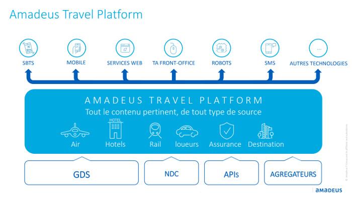 Amadeus prépare l'avenir de la distribution avec Live Travel Space