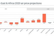 Global Travel Forecast