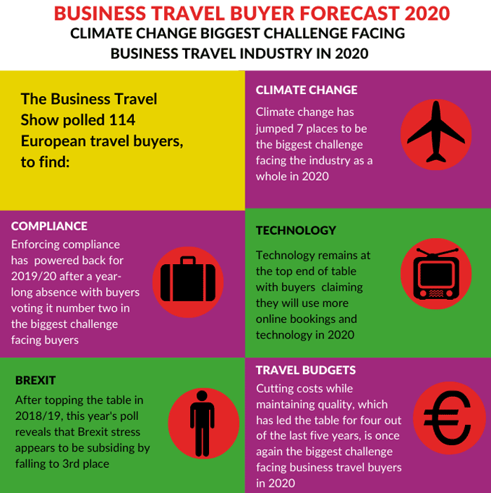 Business Travel Buyer forecast 2020