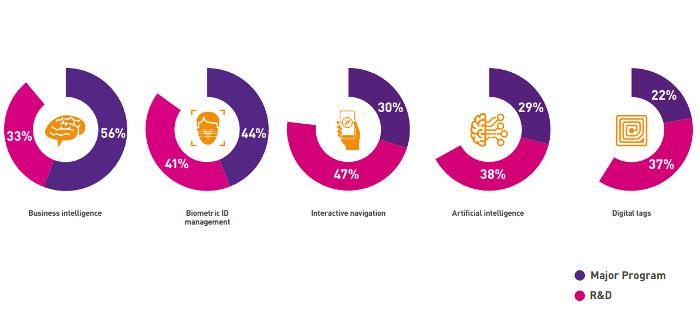 Le rapport Air Transport IT Insights publié par SITA pointe les investissements des compagnies et des aéroports pour accélérer le parcours voyageurs avec plus d'autonomie
