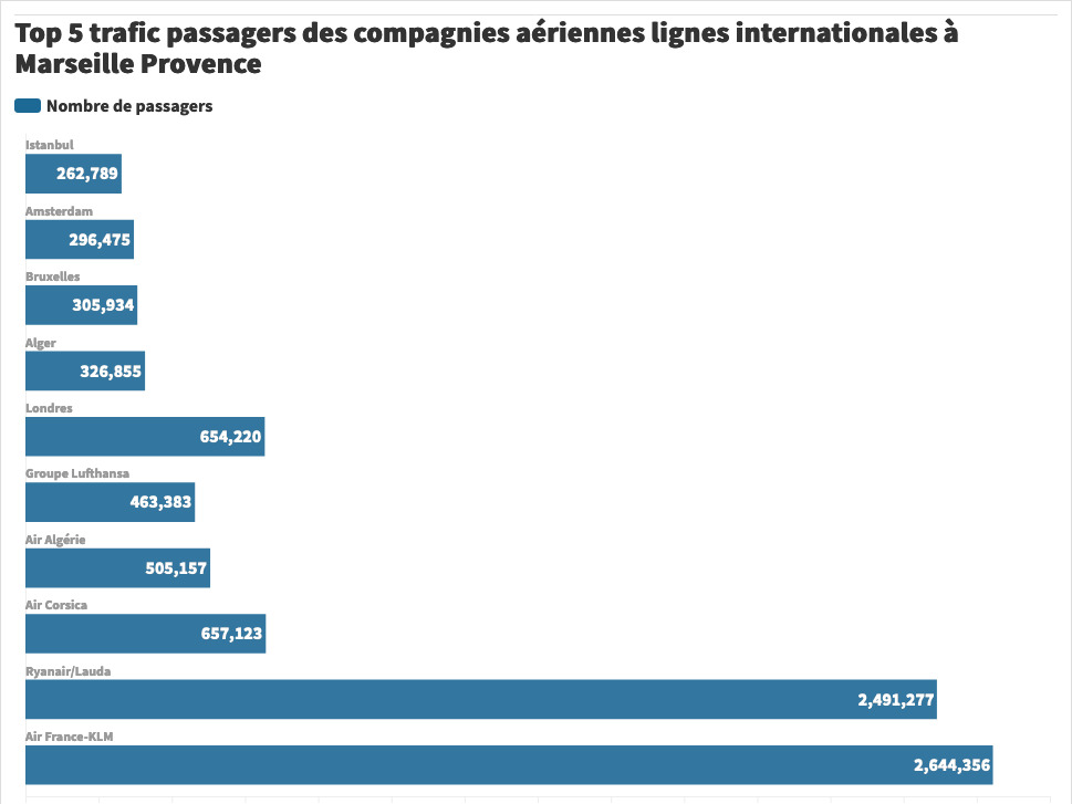Trafic-passagers-Marseille