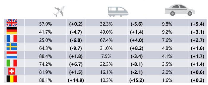 AirPlus Business Travel Index
