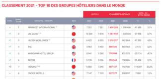 MKG-Classement-Groupes-Monde-2021