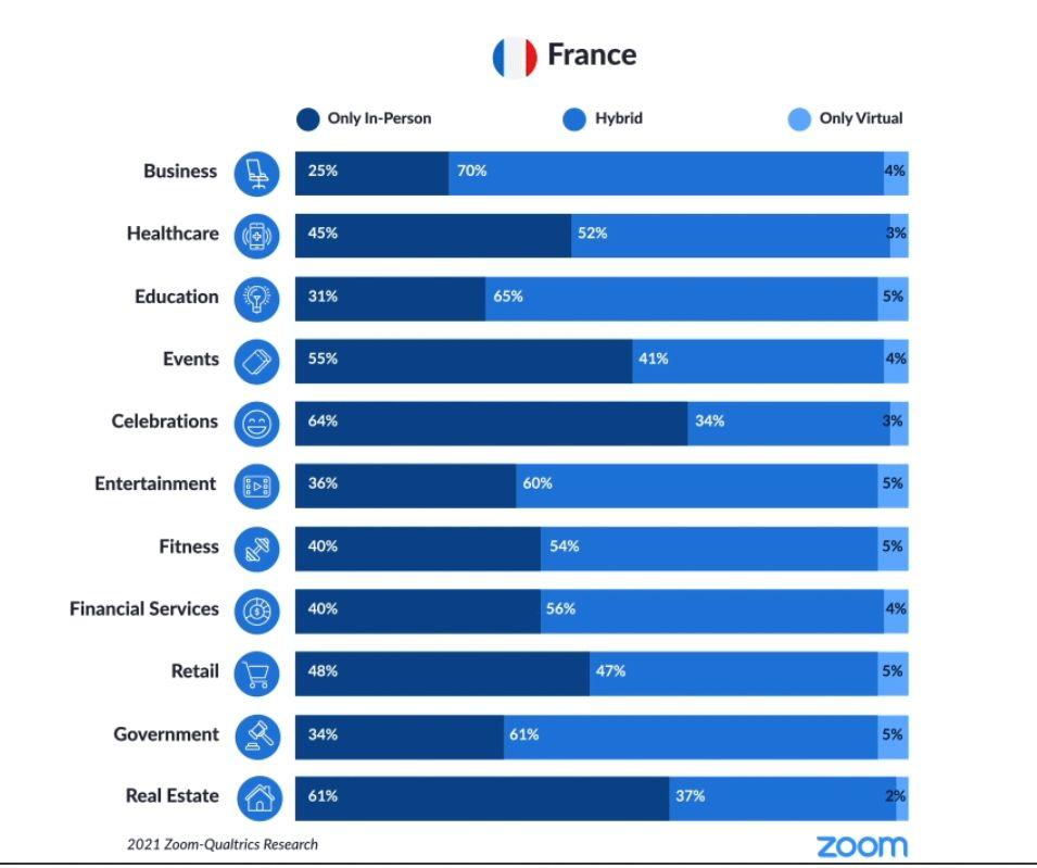 Zoom France